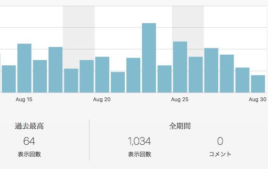 ブログ初月のPV数目標だった1000PVを達成