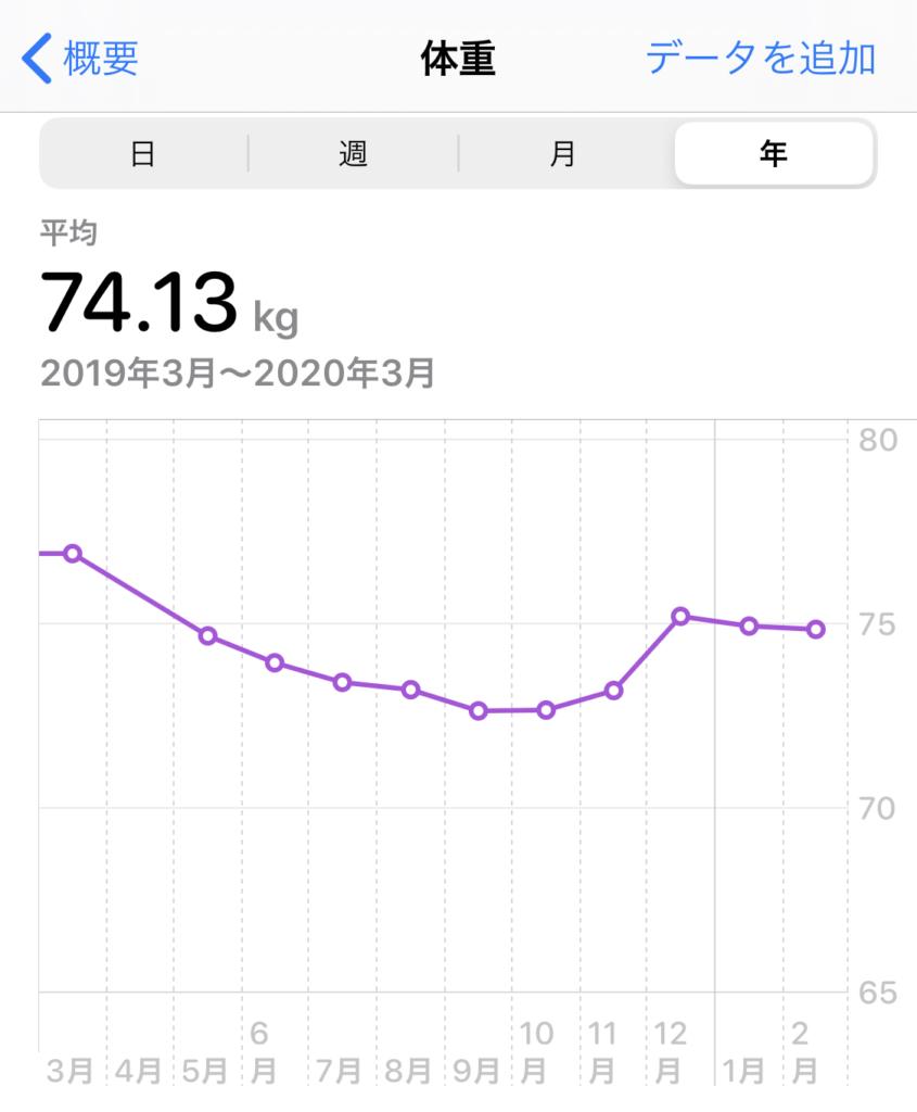 体重の推移 2019年3月-2020年3月
